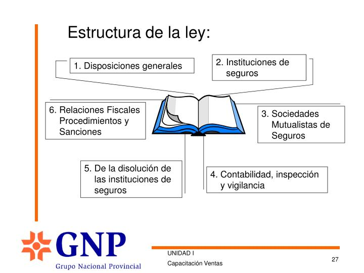 Estructura de la ley: