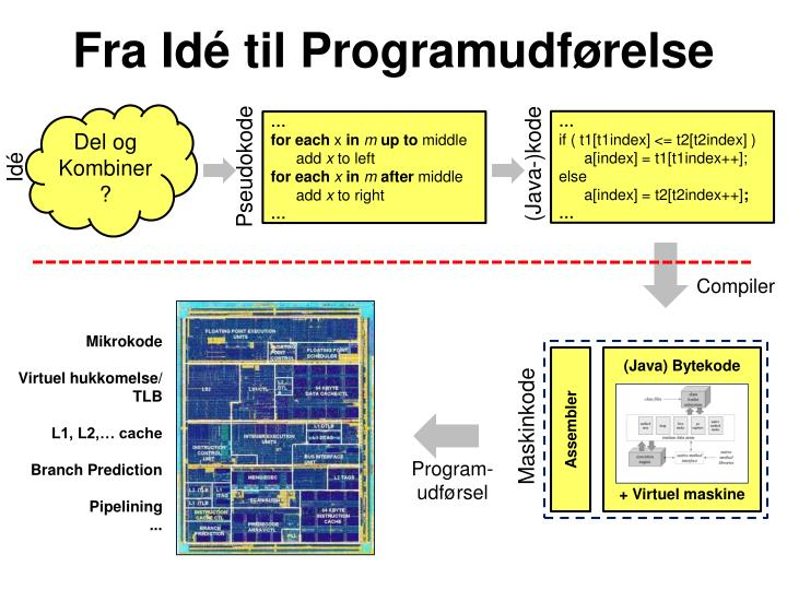 Fra Idé til Programudførelse