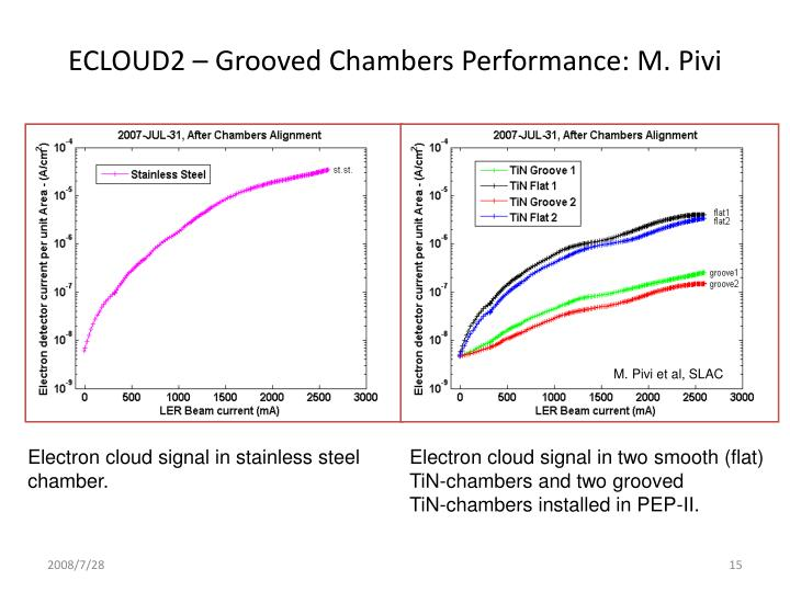 ECLOUD2 – Grooved Chambers Performance: M. Pivi