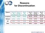 reasons for discontinuation