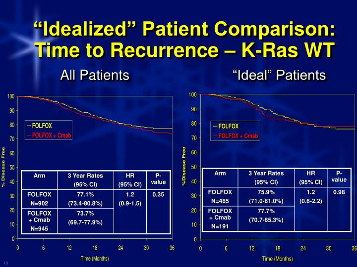 """Idealized"" Patient Comparison: Time to Recurrence – K-Ras WT"