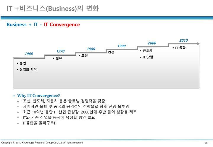 Why IT Convergence?