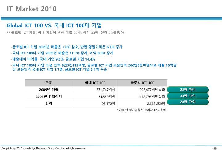 IT Market 2010