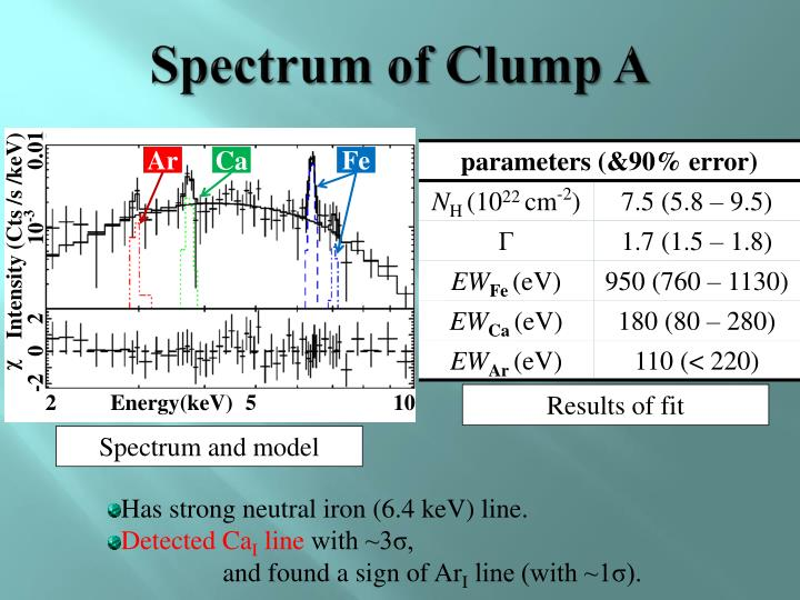 Spectrum of Clump A