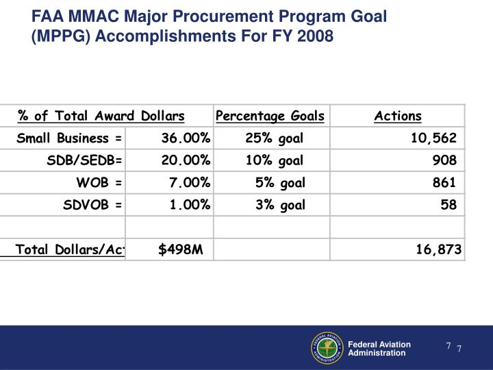FAA MMAC Major Procurement Program Goal (MPPG) Accomplishments For FY 2008