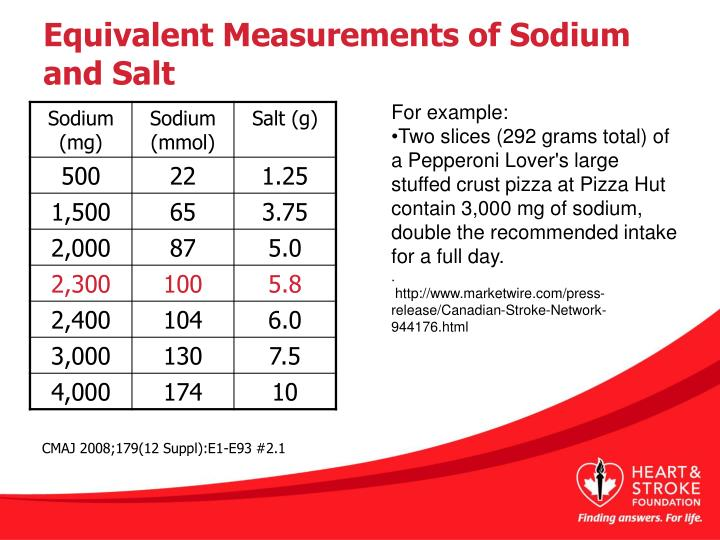 Equivalent Measurements of Sodium and Salt