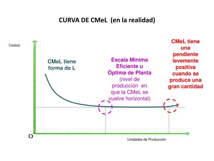 CURVA DE CMeL  (en la realidad)