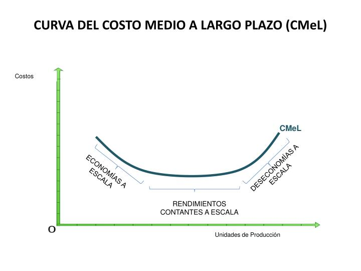 CURVA DEL COSTO MEDIO A LARGO PLAZO (CMeL)
