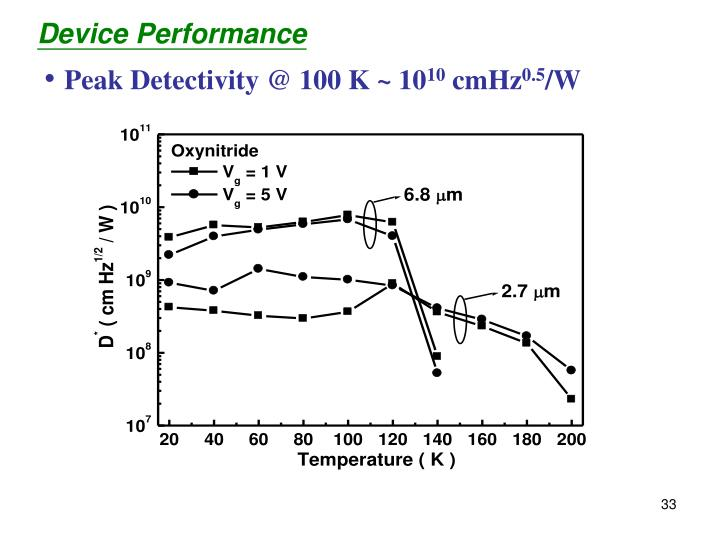 Peak Detectivity @ 100 K ~ 10