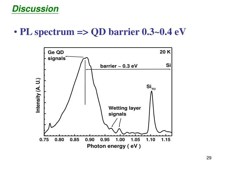 PL spectrum => QD barrier 0.3~0.4 eV