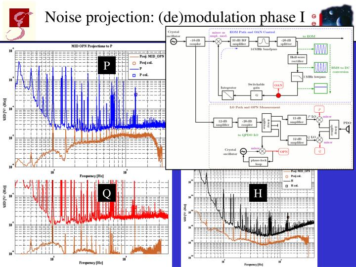 Noise projection: (de)modulation phase I