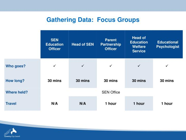 Gathering Data:  Focus Groups