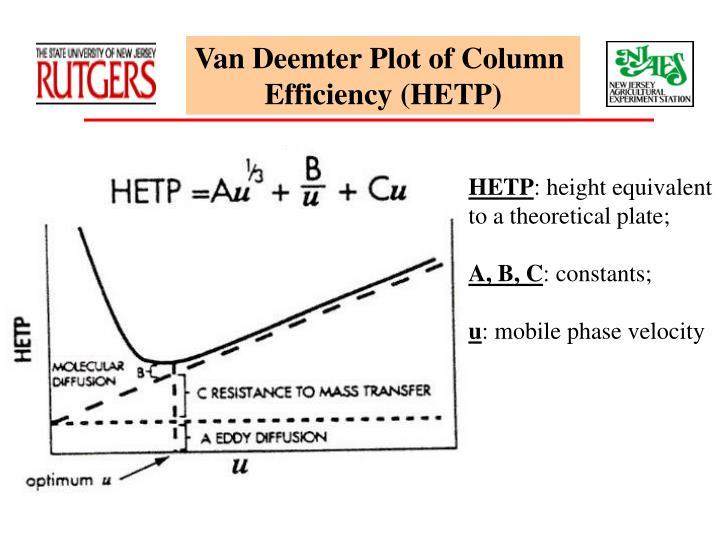 Van Deemter Plot of Column