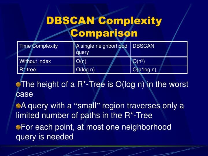 DBSCAN Complexity Comparison