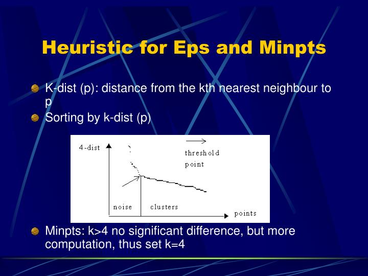Heuristic for Eps and Minpts