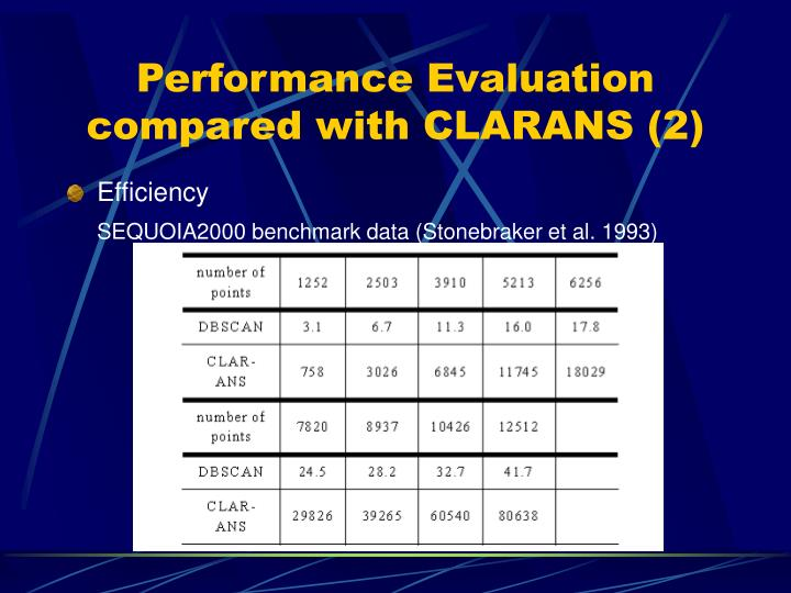 Performance Evaluation compared with CLARANS (2)