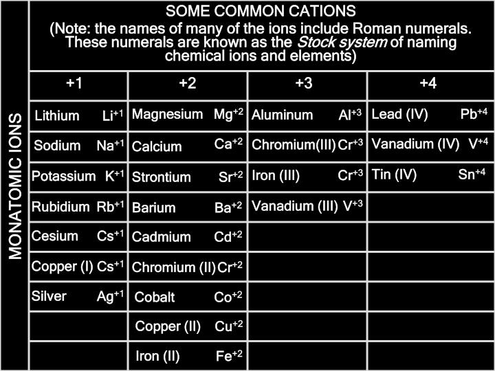 SOME COMMON CATIONS