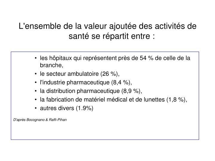 L'ensemble de la valeur ajoutée des activités de santé se répartit entre :