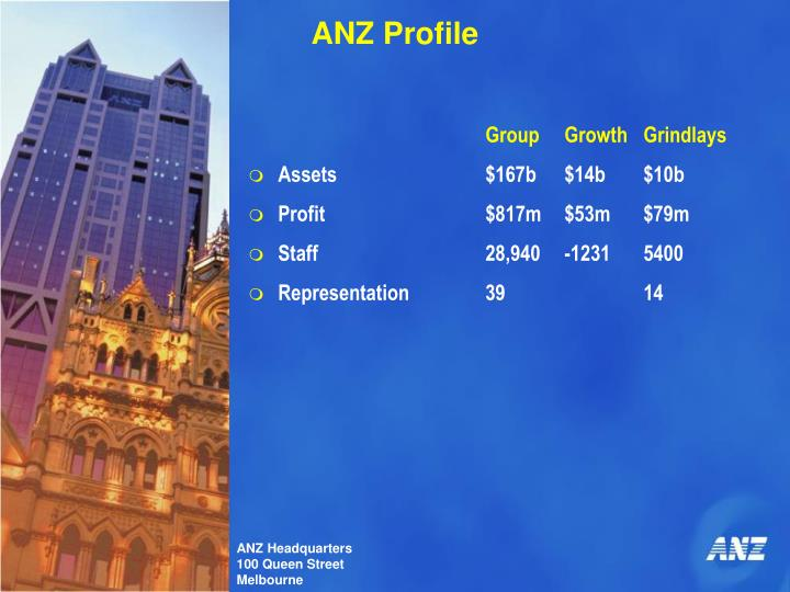 ANZ Profile