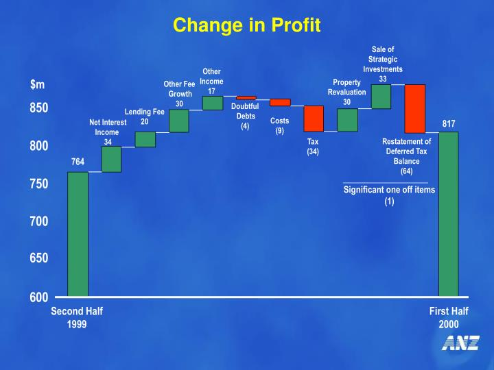 Change in Profit