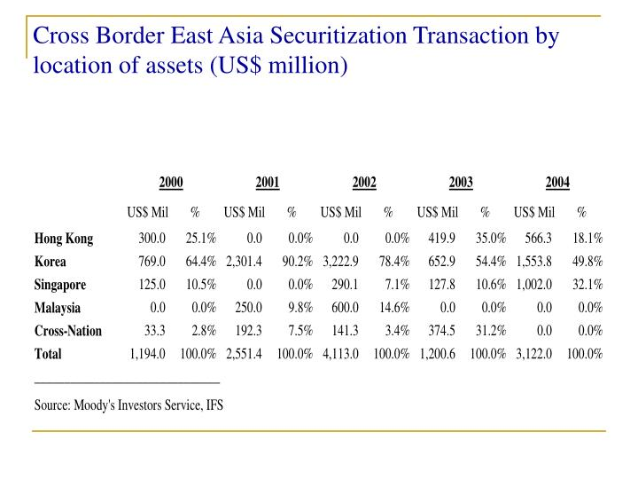 Cross Border East Asia Securitization Transaction by location of assets (US$ million)