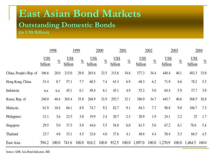 East Asian Bond Markets