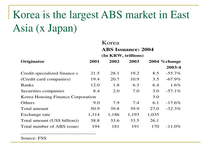 Korea is the largest ABS market in East Asia (x Japan)