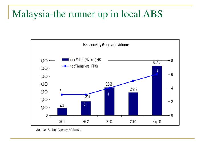 Malaysia-the runner up in local ABS