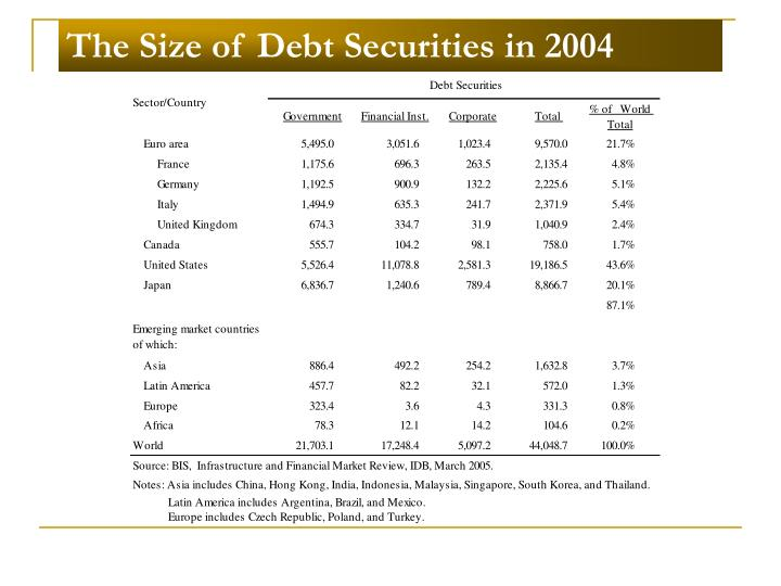 The size of debt securities in 2004