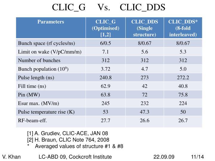 CLIC_G     Vs.    CLIC_DDS
