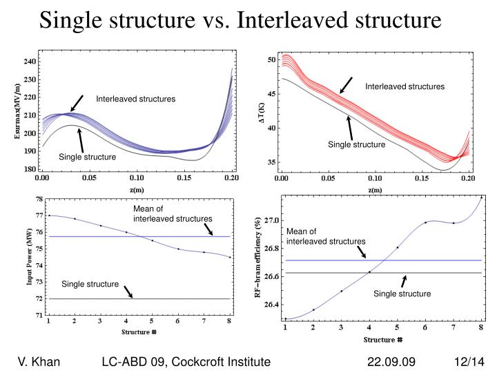 Single structure vs. Interleaved structure