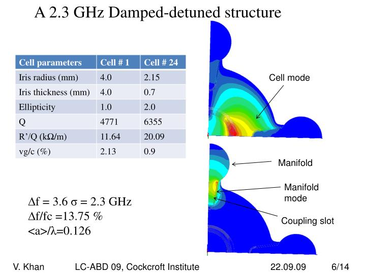 A 2.3 GHz Damped-detuned structure
