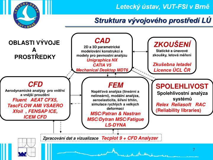 Struktura vývojového prostředí LÚ