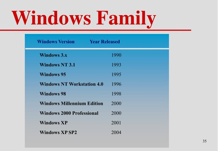 Windows Version	Year Released
