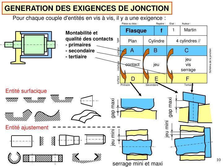 GENERATION DES EXIGENCES DE JONCTION