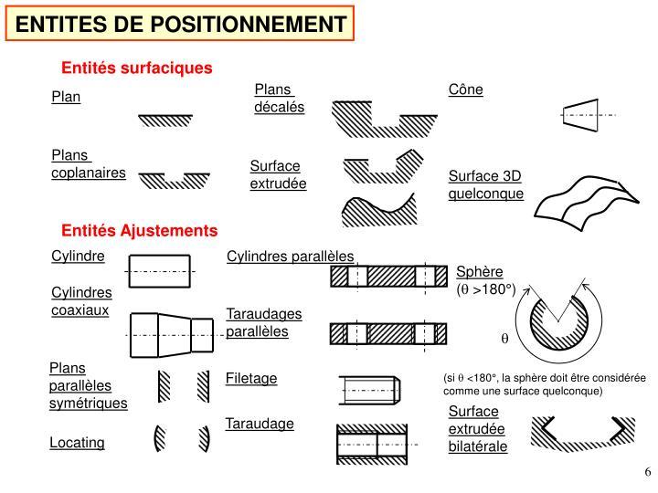 ENTITES DE POSITIONNEMENT