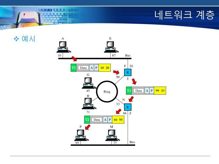 네트워크 계층