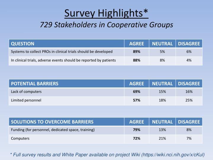 Survey Highlights*
