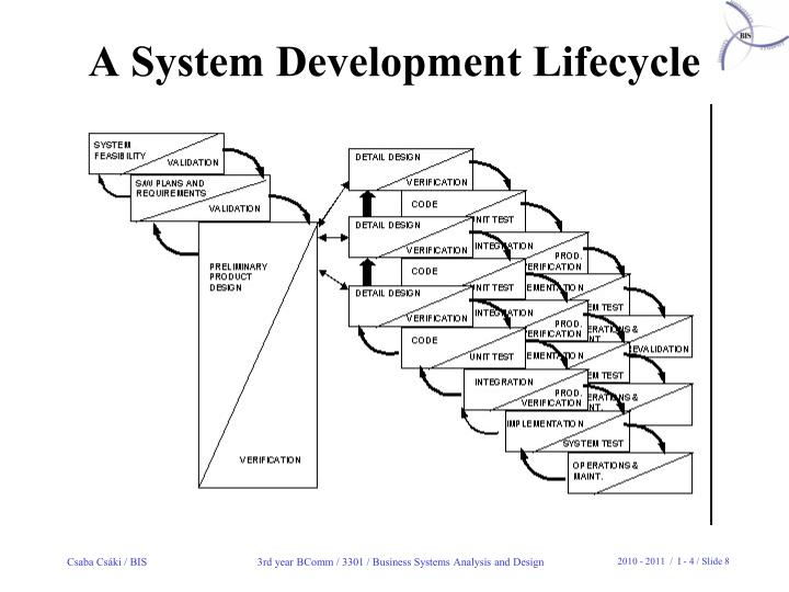 A System Development Lifecycle