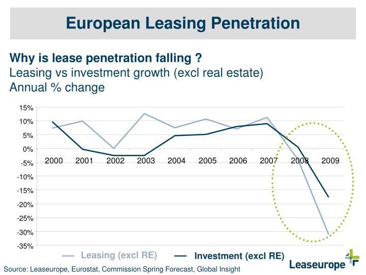 European Leasing Penetration