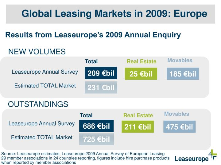 Global Leasing Markets in 2009: Europe