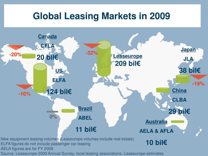 Global Leasing Markets in 2009
