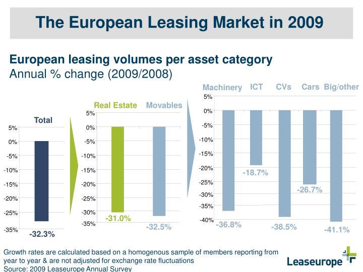 The European Leasing Market in 2009