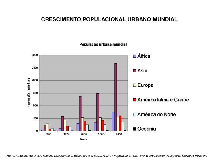 CRESCIMENTO POPULACIONAL URBANO MUNDIAL