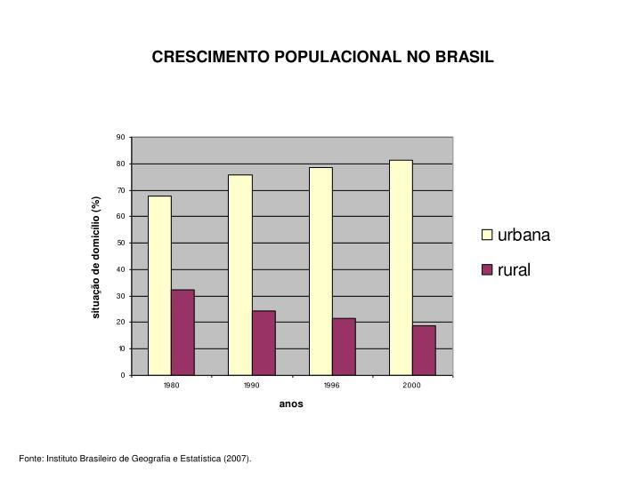 CRESCIMENTO POPULACIONAL NO BRASIL