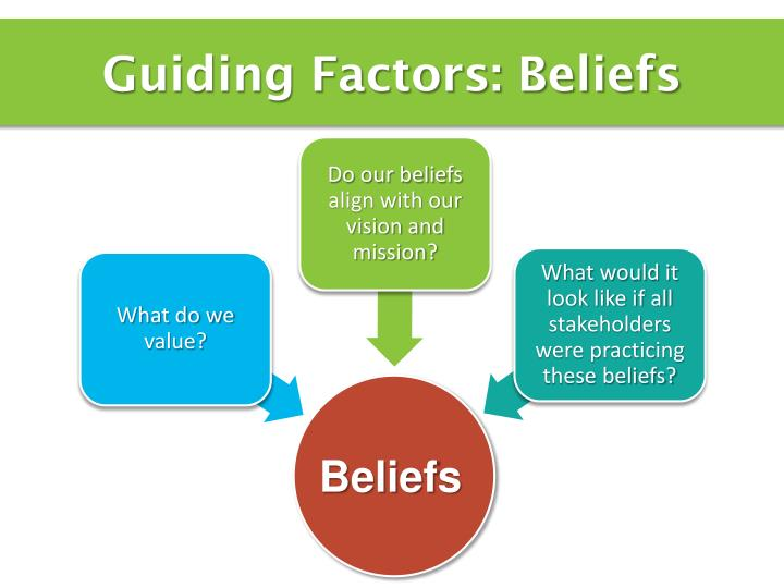 Guiding Factors: Beliefs