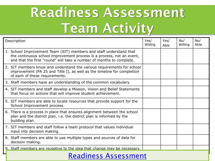 Readiness Assessment Team Activity