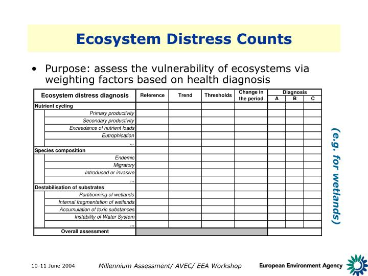 Ecosystem Distress Counts