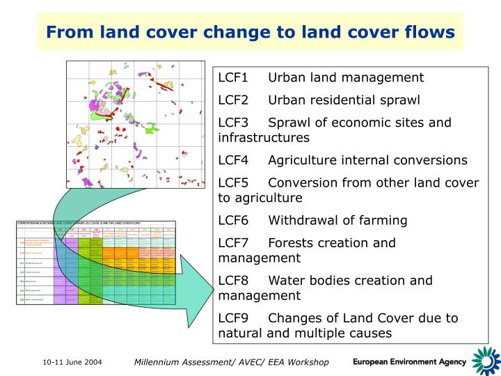 From land cover change to land cover flows