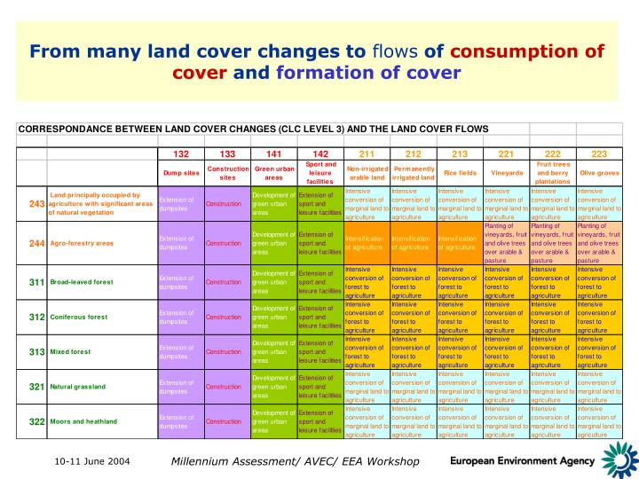 From many land cover changes to